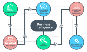 What Is Business Intelligence & Why BI And Market Analysis Are Important For Your Business | covid 19 impact on business intelligence